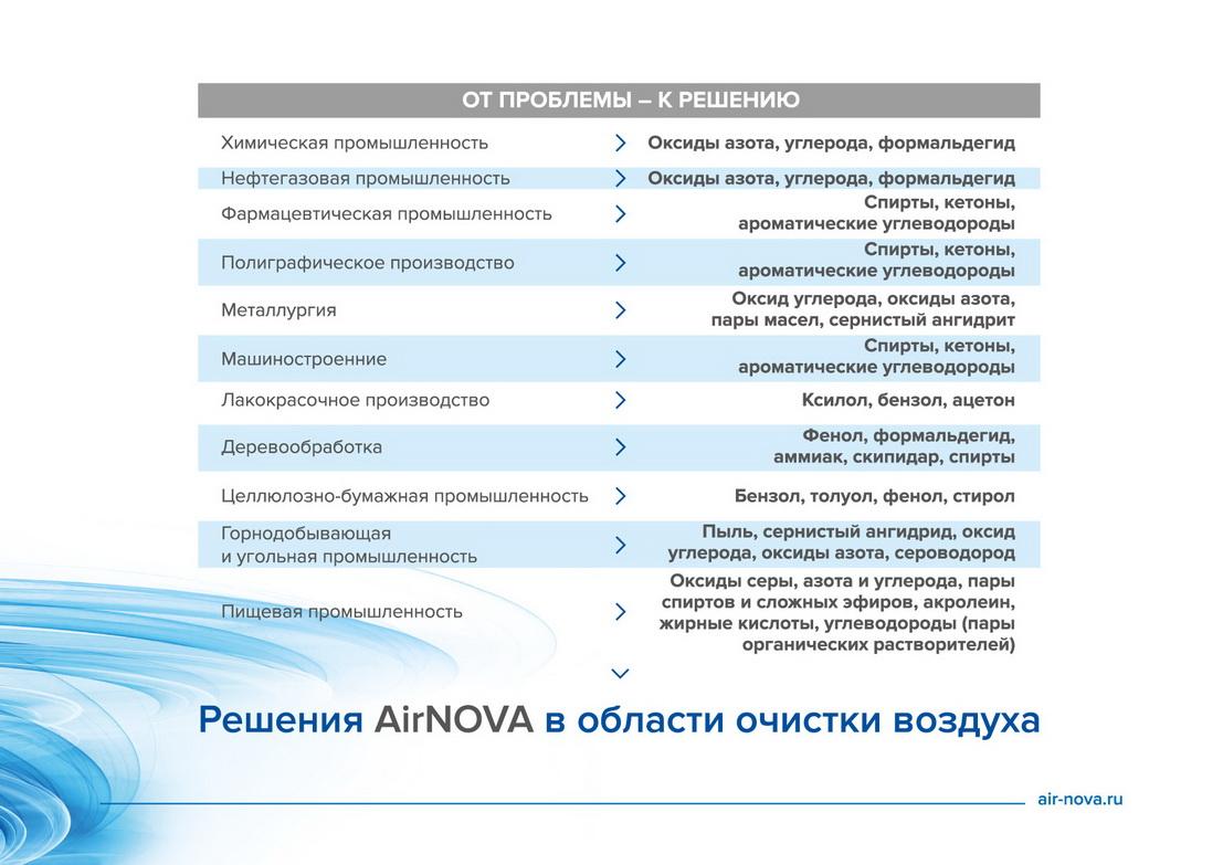 პრეზენტაცია ჰაერის გამწმენდი სისტემები AirNOVA