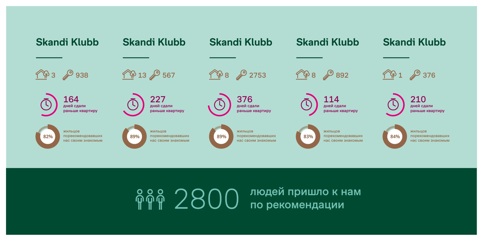 құрылыс компаниясының Bonava үшін Инфографика