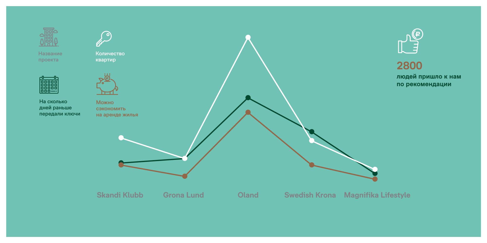 Інфографіка для будівельної компанії Bonava