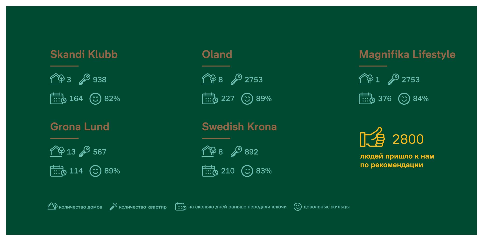 Інфаграфіка для будаўнічай кампаніі Bonava