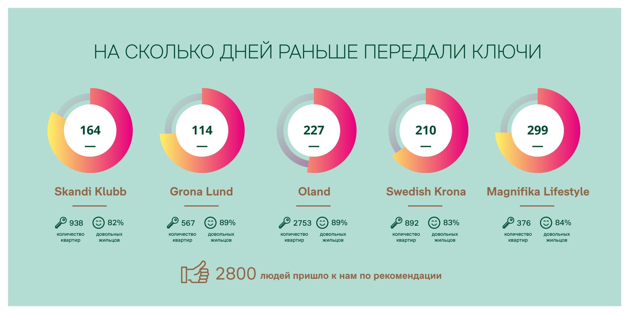 建設会社のためのインフォグラフィックBonava