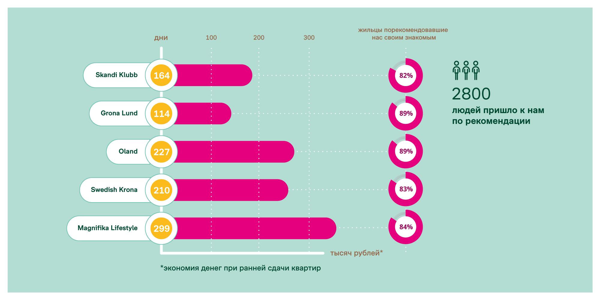 Infographics համար շինարարական ընկերության bonava