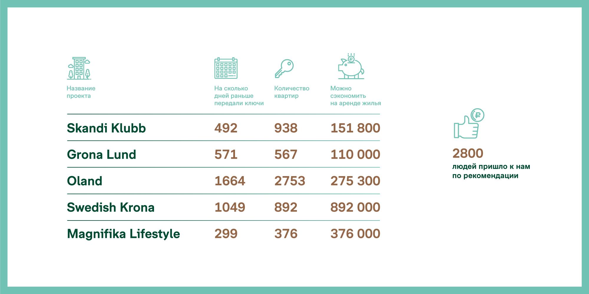 Infographies pour la société de construction Bonava
